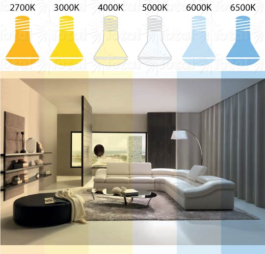 See how color temperature looks